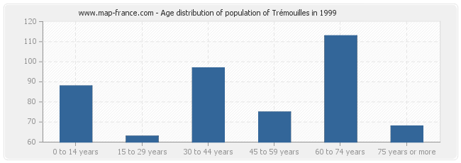 Age distribution of population of Trémouilles in 1999