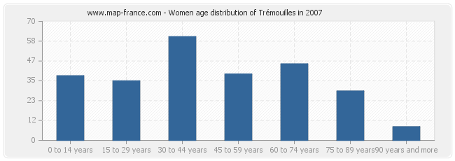 Women age distribution of Trémouilles in 2007
