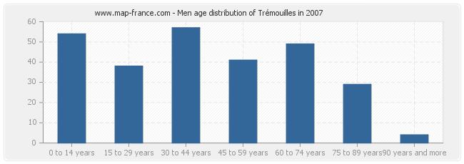 Men age distribution of Trémouilles in 2007