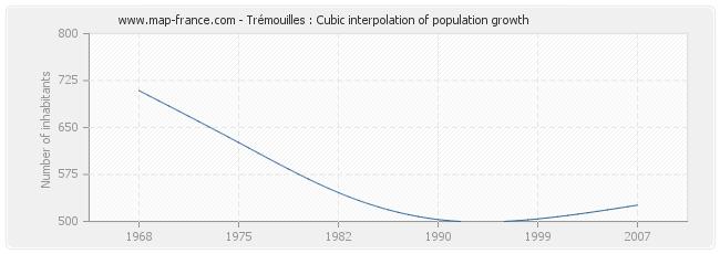 Trémouilles : Cubic interpolation of population growth