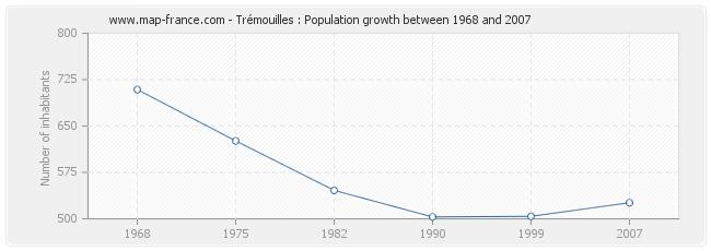 Population Trémouilles
