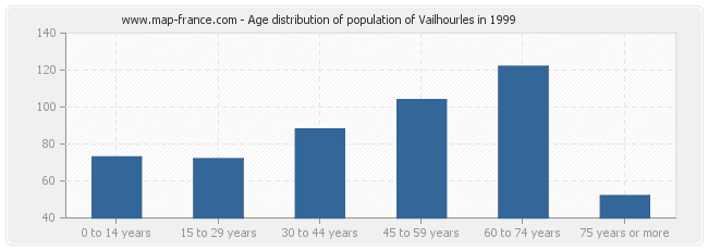 Age distribution of population of Vailhourles in 1999