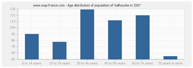 Age distribution of population of Vailhourles in 2007