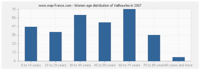 Women age distribution of Vailhourles in 2007