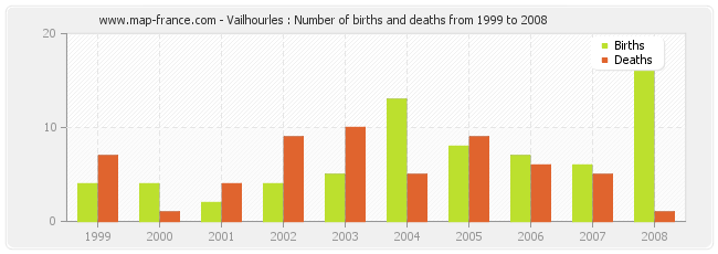 Vailhourles : Number of births and deaths from 1999 to 2008