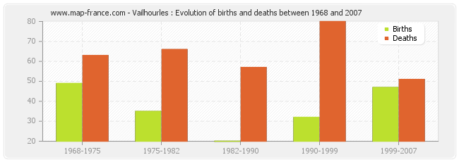 Vailhourles : Evolution of births and deaths between 1968 and 2007