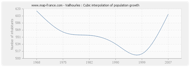 Vailhourles : Cubic interpolation of population growth