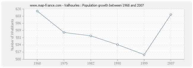 Population Vailhourles