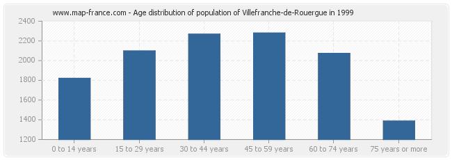 Age distribution of population of Villefranche-de-Rouergue in 1999