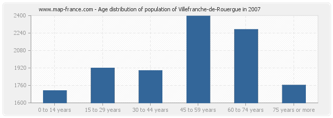 Age distribution of population of Villefranche-de-Rouergue in 2007