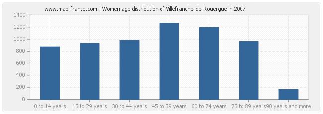 Women age distribution of Villefranche-de-Rouergue in 2007