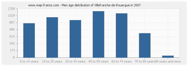 Men age distribution of Villefranche-de-Rouergue in 2007