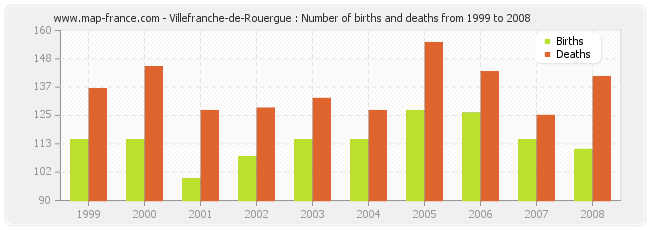 Villefranche-de-Rouergue : Number of births and deaths from 1999 to 2008