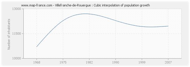 Villefranche-de-Rouergue : Cubic interpolation of population growth