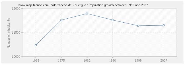 Population Villefranche-de-Rouergue