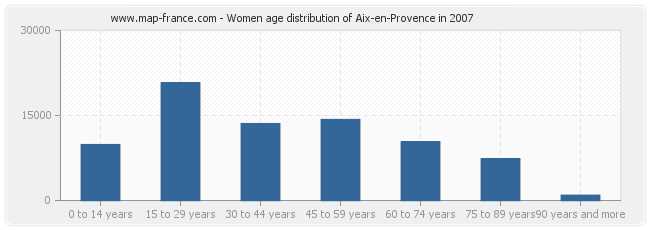 Women age distribution of Aix-en-Provence in 2007