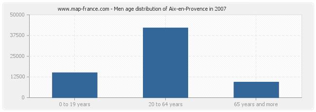 Men age distribution of Aix-en-Provence in 2007