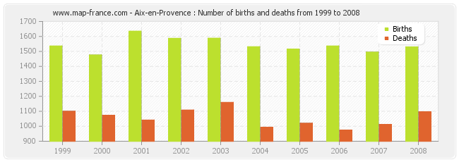 Aix-en-Provence : Number of births and deaths from 1999 to 2008