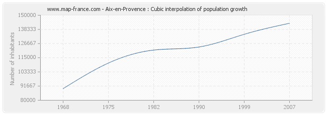 Aix-en-Provence : Cubic interpolation of population growth
