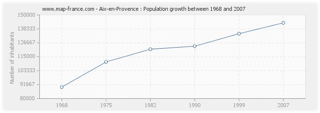 Population Aix-en-Provence