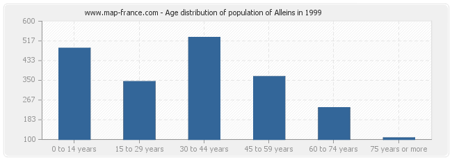 Age distribution of population of Alleins in 1999