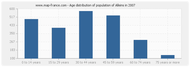 Age distribution of population of Alleins in 2007