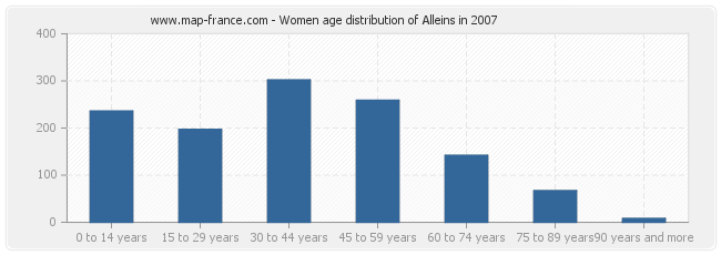 Women age distribution of Alleins in 2007