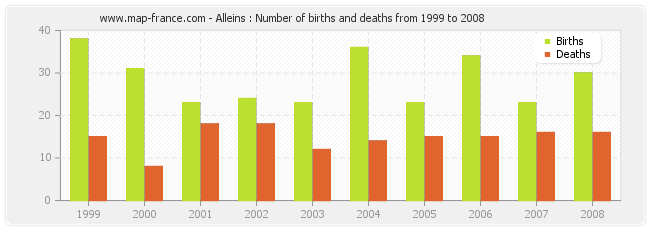 Alleins : Number of births and deaths from 1999 to 2008