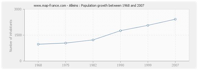 Population Alleins