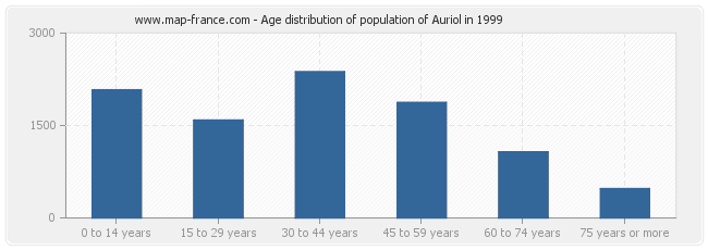 Age distribution of population of Auriol in 1999