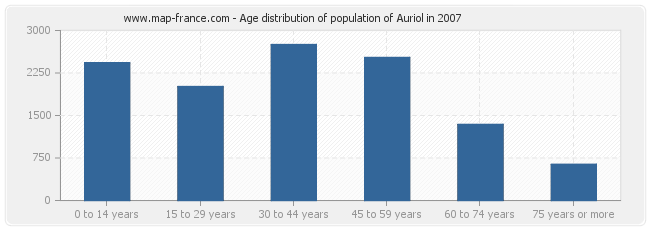 Age distribution of population of Auriol in 2007