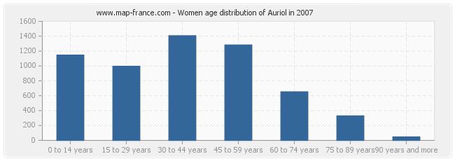 Women age distribution of Auriol in 2007