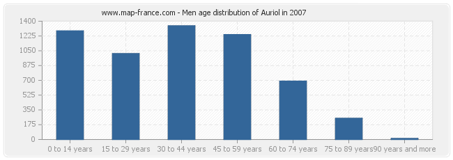 Men age distribution of Auriol in 2007