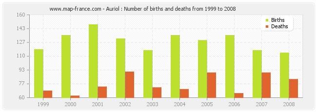 Auriol : Number of births and deaths from 1999 to 2008
