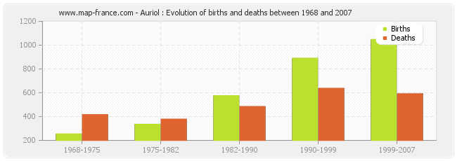 Auriol : Evolution of births and deaths between 1968 and 2007
