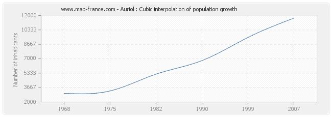 Auriol : Cubic interpolation of population growth