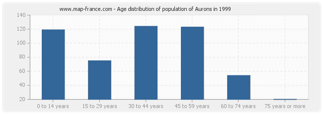 Age distribution of population of Aurons in 1999