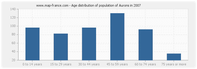 Age distribution of population of Aurons in 2007