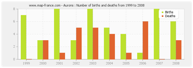 Aurons : Number of births and deaths from 1999 to 2008