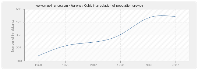 Aurons : Cubic interpolation of population growth