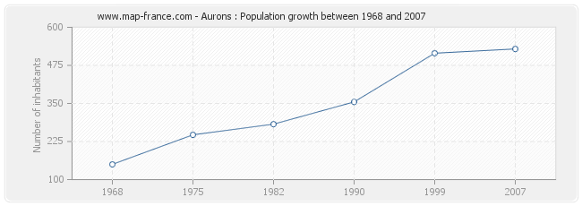 Population Aurons