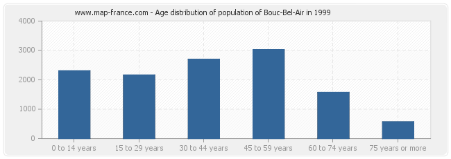 Age distribution of population of Bouc-Bel-Air in 1999