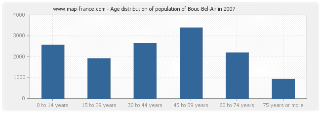 Age distribution of population of Bouc-Bel-Air in 2007