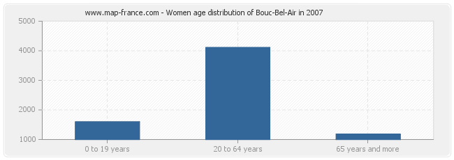 Women age distribution of Bouc-Bel-Air in 2007