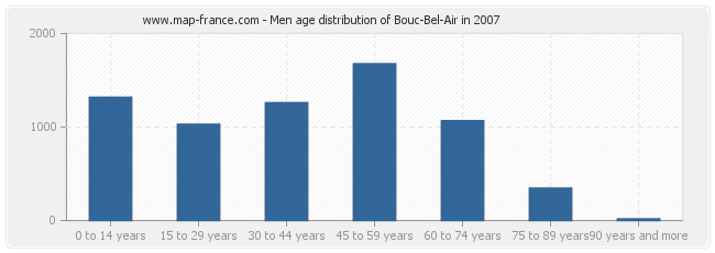 Men age distribution of Bouc-Bel-Air in 2007