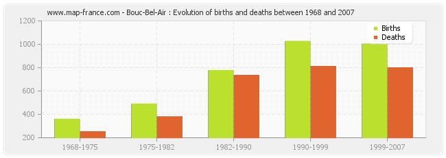 Bouc-Bel-Air : Evolution of births and deaths between 1968 and 2007