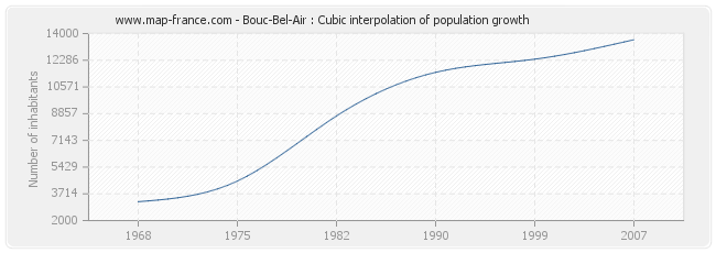 Bouc-Bel-Air : Cubic interpolation of population growth