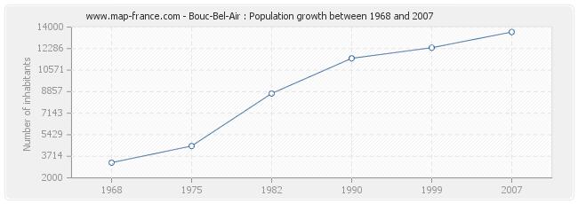 Population Bouc-Bel-Air