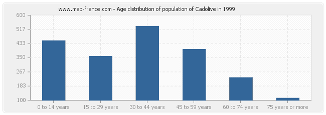 Age distribution of population of Cadolive in 1999