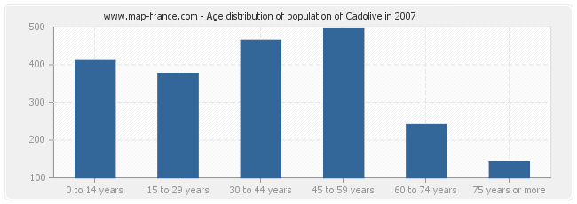 Age distribution of population of Cadolive in 2007